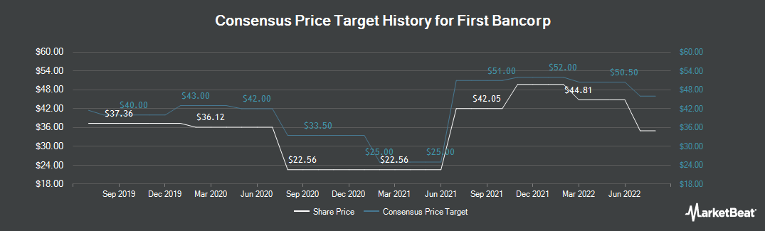 Price Target History for First Bancorp (NASDAQ:FBNC)