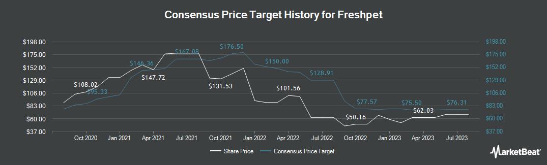 Price Target History for Freshpet (NASDAQ:FRPT)