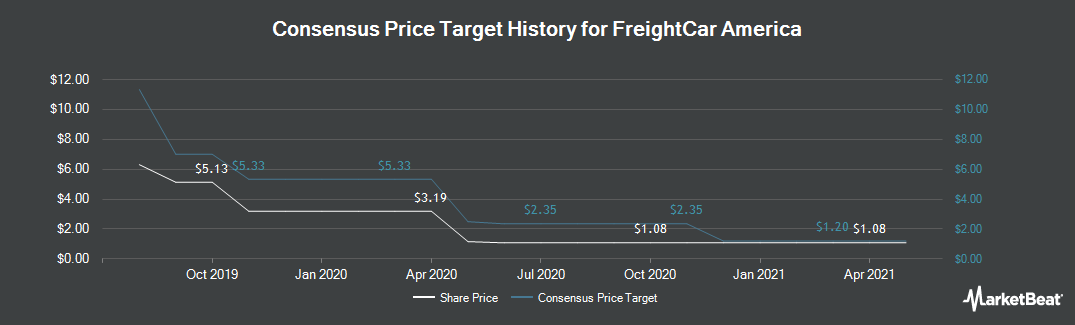 Price Target History for FreightCar America (NASDAQ:RAIL)