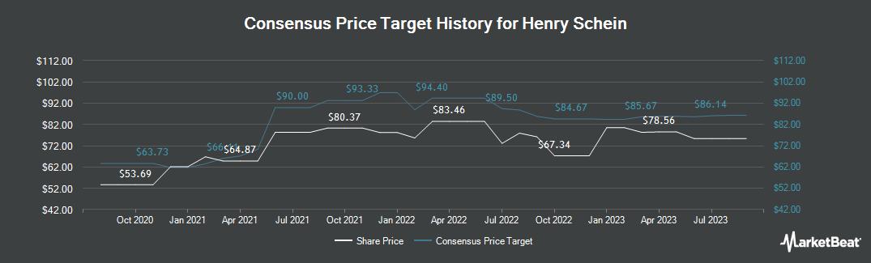Price Target History for Henry Schein (NASDAQ:HSIC)