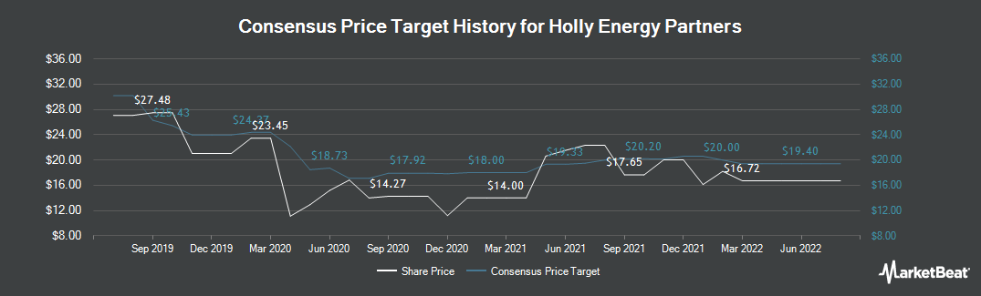 Price Target History for Holly Energy Partners (NYSE:HEP)