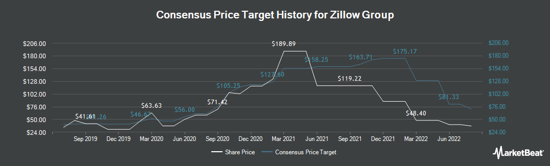 Price Target History for Zillow Group (NASDAQ:Z)