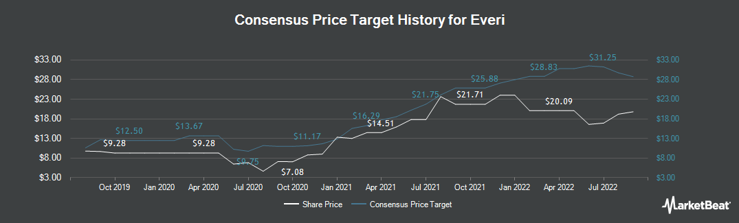 Price Target History for Everi Holdings (NYSE:EVRI)