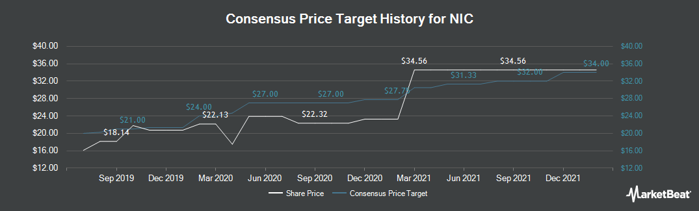 Price Target History for NIC (NASDAQ:EGOV)