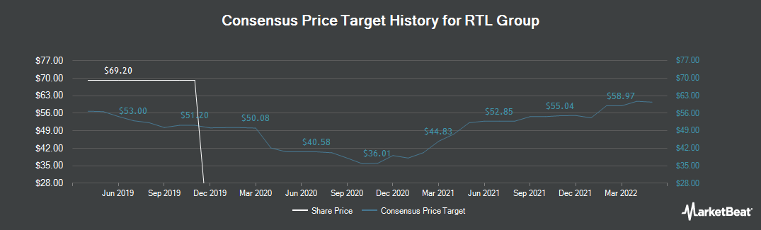 Price Target History for RTL Group (EBR:RTL)