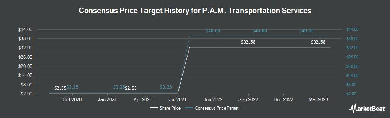 Price Target History for PAM Transport (NASDAQ:PTSI)