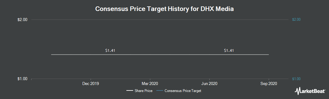 Price Target History for DHX Media (NASDAQ:DHXM)