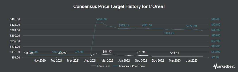 Price Target History for L'Oreal (OTCMKTS:LRLCY)