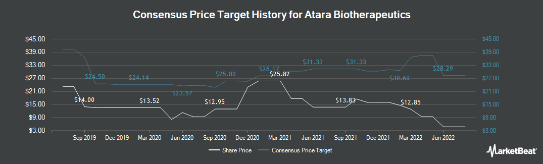 Price Target History for Atara Biotherapeutics (NASDAQ:ATRA)