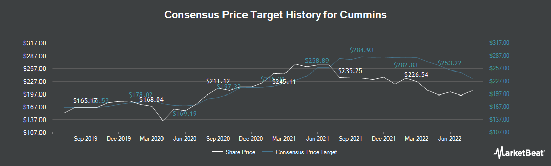 Price Target History for Cummins (NYSE:CMI)