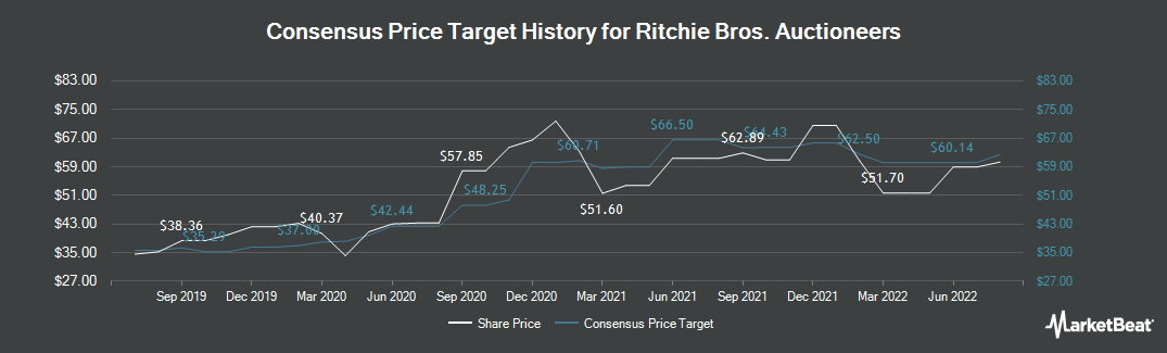Price Target History for Ritchie Bros. Auctioneers (NYSE:RBA)