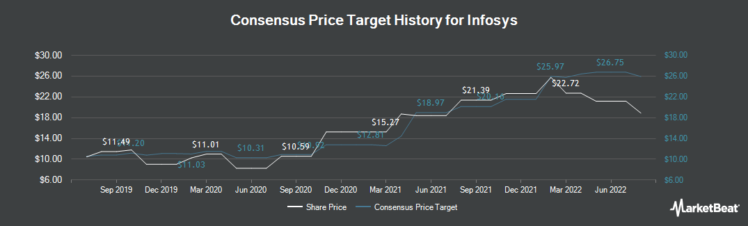 Price Target History for Infosys (NYSE:INFY)