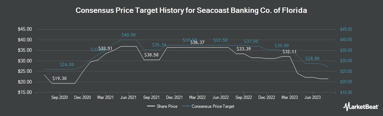 Price Target History for Seacoast Banking Corporation of Florida (NASDAQ:SBCF)