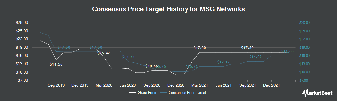 Price Target History for MSG Networks (NYSE:MSGN)