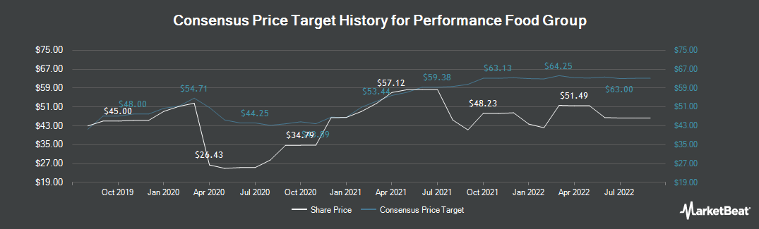 Price Target History for Performance Food Group Company (NYSE:PFGC)