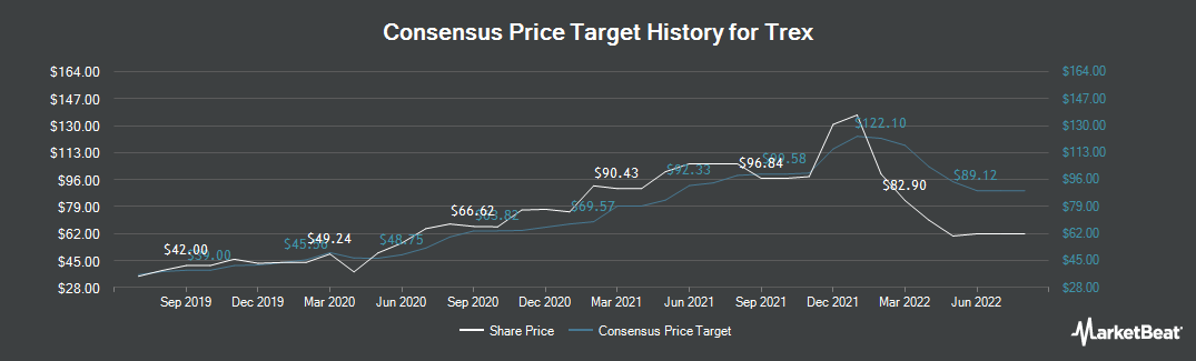 Price Target History for Trex (NYSE:TREX)