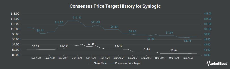 Price Target History for Synlogic (NASDAQ:SYBX)
