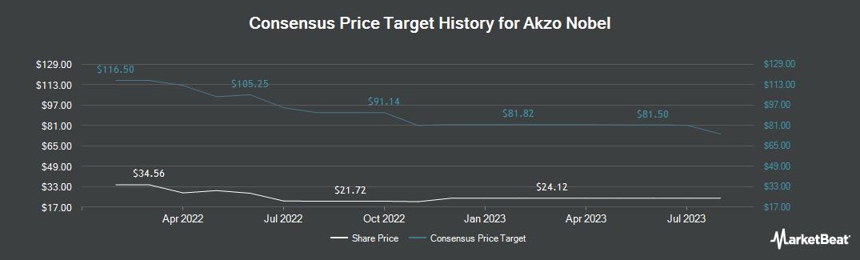 Price Target History for Akzo Nobel (OTCMKTS:AKZOY)