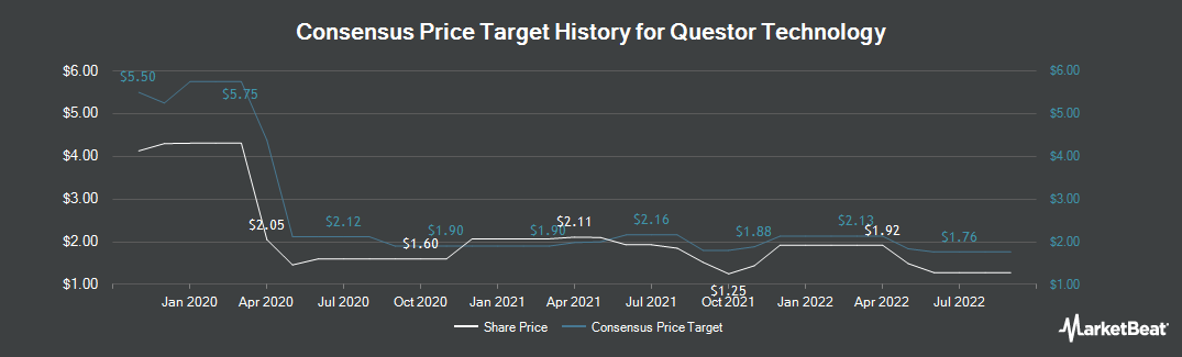 Price Target History for Questor Technology (CVE:QST)