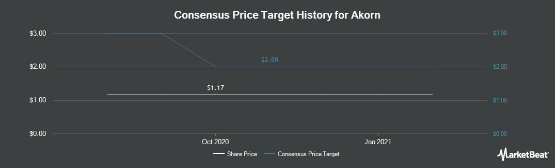 Price Target History for Akorn (NASDAQ:AKRX)