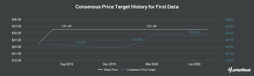 Price Target History for First Data (NYSE:FDC)