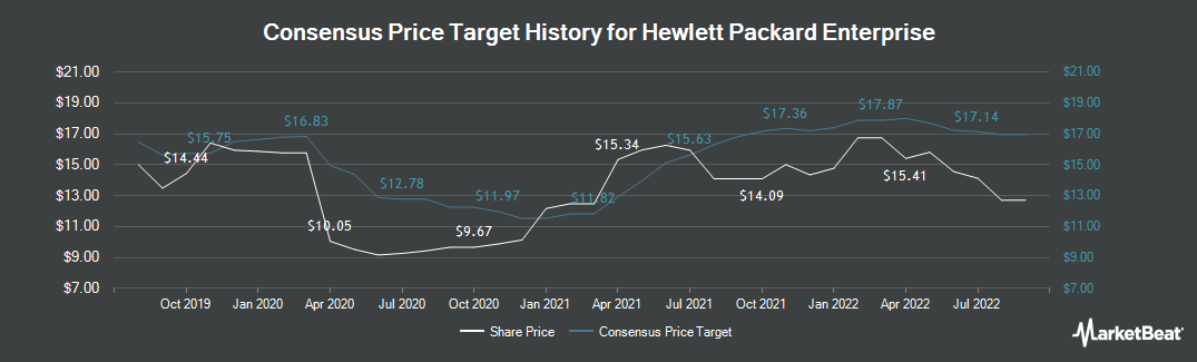 Price Target History for Hewlett Packard Enterprise (NYSE:HPE)
