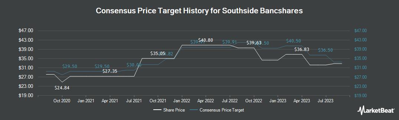 Price Target History for Southside Bancshares (NASDAQ:SBSI)