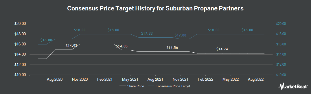 Price Target History for Suburban Propane Partners (NYSE:SPH)