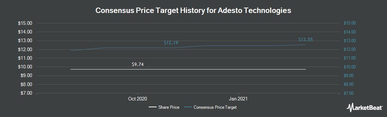 Price Target History for Adesto Technologies (NASDAQ:IOTS)