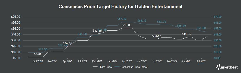 Price Target History for Golden Entertainment (NASDAQ:GDEN)