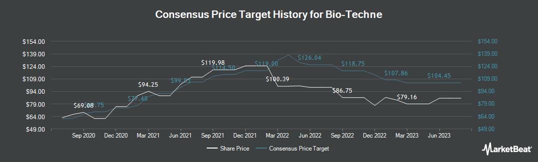 Price Target History for BIO-TECHNE (NASDAQ:TECH)