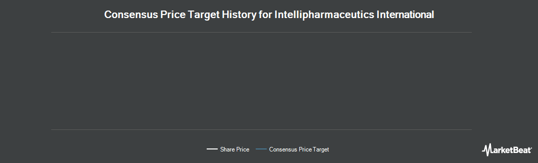 Price Target History for IntelliPharmaCeutics International (TSE:I)