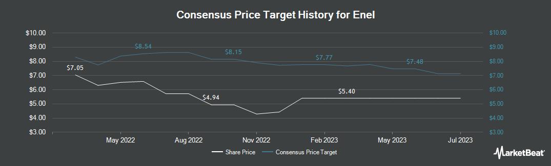 Price Target History for Enel (OTCMKTS:ENLAY)