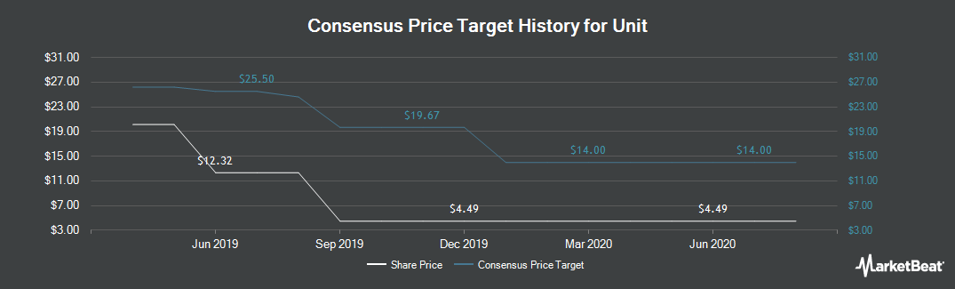 Price Target History for Unit (NYSE:UNT)