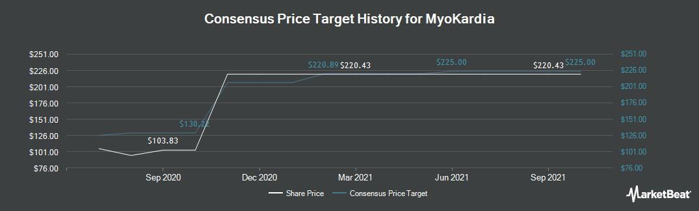 Price Target History for Myokardia (NASDAQ:MYOK)