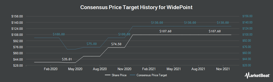 Price Target History for WidePoint (NYSEAMERICAN:WYY)