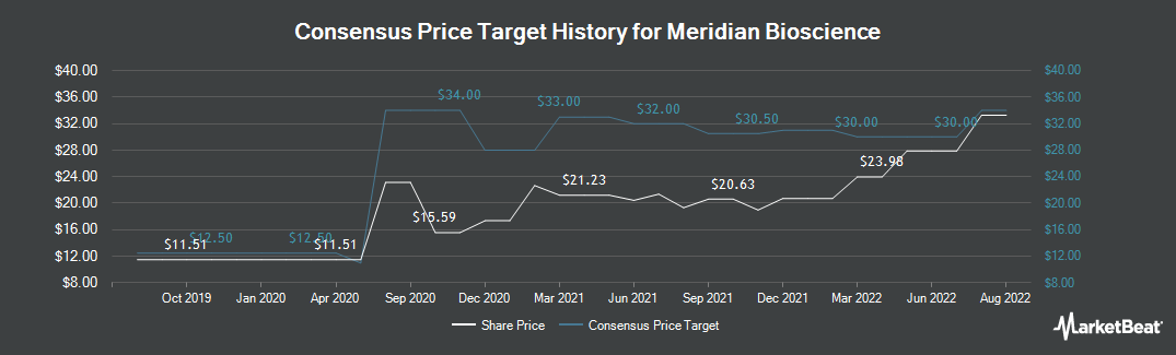Price Target History for Meridian Bioscience (NASDAQ:VIVO)