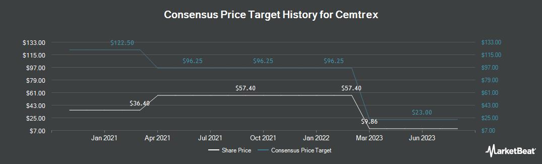 Price Target History for Cemtrex (NASDAQ:CETX)