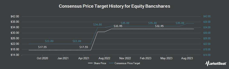 Price Target History for Equity BancShares (NASDAQ:EQBK)