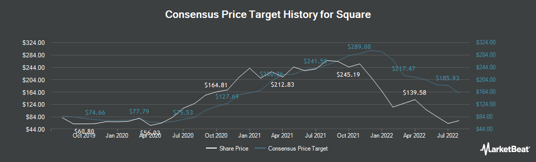 Price Target History for Square (NYSE:SQ)