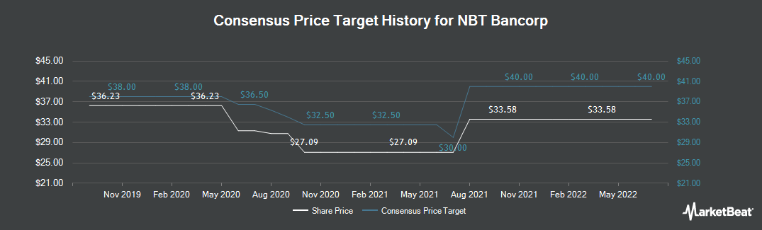 Price Target History for NBT Bancorp (NASDAQ:NBTB)