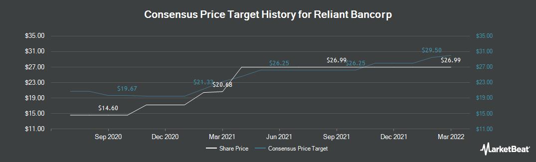Price Target History for Reliant Bancorp (NASDAQ:RBNC)