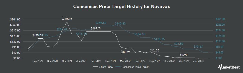 Price Target History for Novavax (NASDAQ:NVAX)