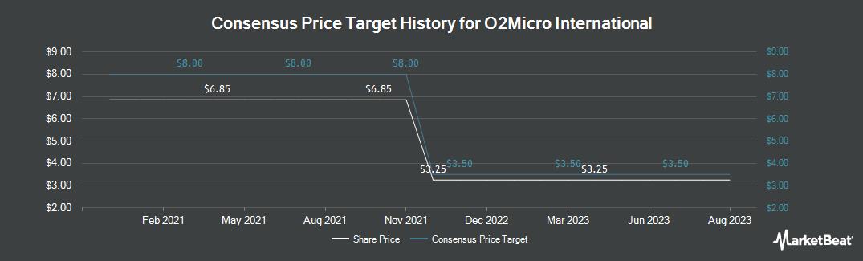 Price Target History for O2Micro International (NASDAQ:OIIM)