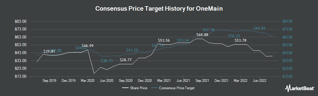 Price Target History for OneMain (NYSE:OMF)