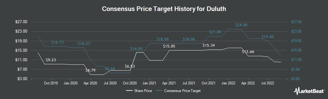 Price Target History for Duluth (NASDAQ:DLTH)