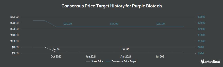 Price Target History for Kitov Pharma (NASDAQ:KTOV)