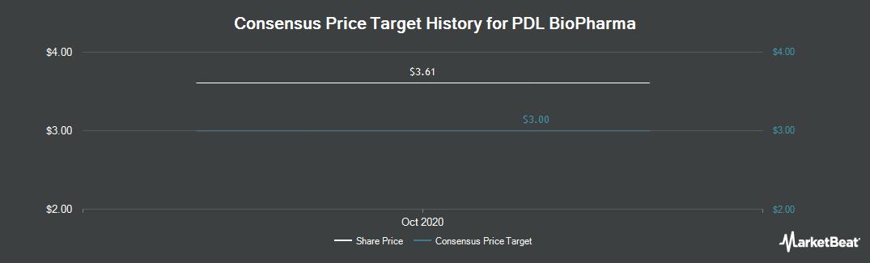 Price Target History for PDL Biopharma (NASDAQ:PDLI)