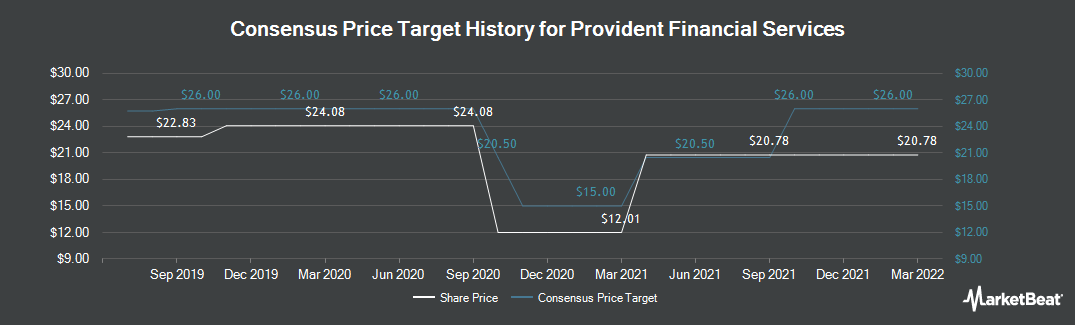 Price Target History for Provident Financial Services (NYSE:PFS)