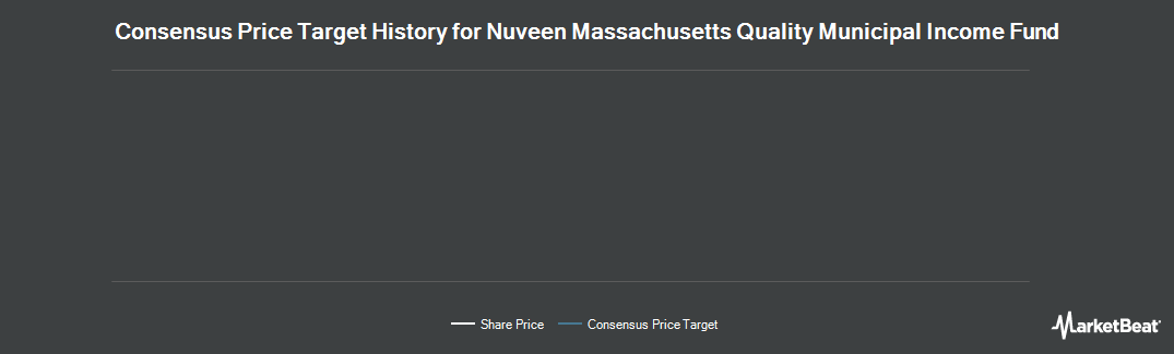 Price Target History for Nuveen Massachusetts Pre Income Mun Fd (NYSE:NMT)